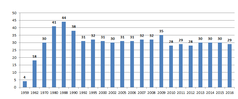 Number of Employees (average in the given year)