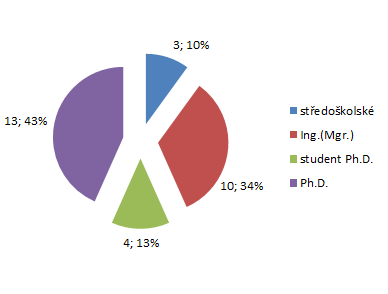 Education of Employees, 2016